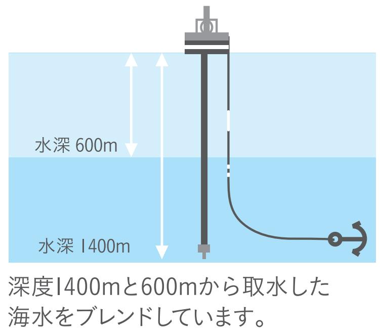 海洋深層水アルファグリックス