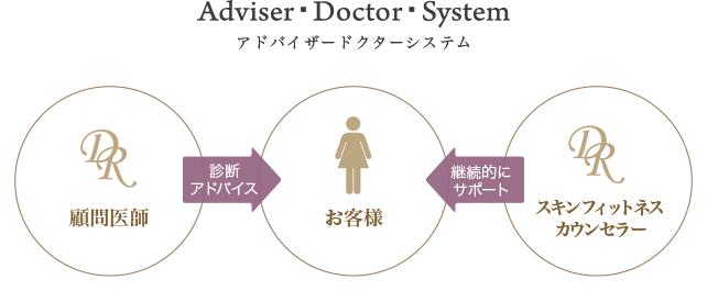 A・D・S(アドバイザー・ドクター・サロン)システム